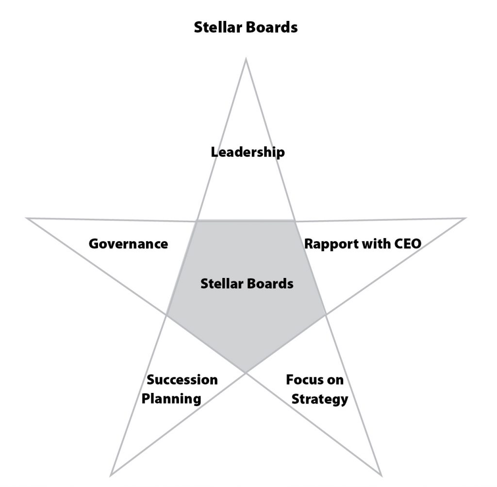 Nonprofit Board Performance Tips